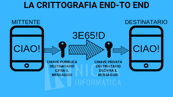 Crittografia end-to-end